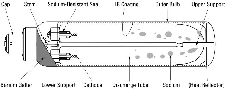 Wiring Diagram Of Sodium Vapour Lamp : The low pressure sodium lamp